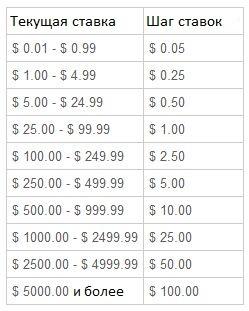 Минимальный шаг ставок на аукционах eBay, шаги не изменяются в зависимости от торгов